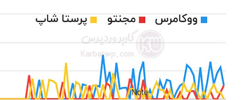 نمودار استفاده از ووکامرس در ایران