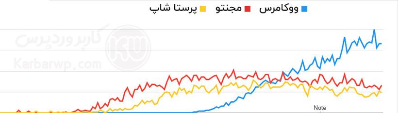 نمودار محبوبیت فروشگاه سازهای ووکامرس ، مجنتو ، پرستاشاپ