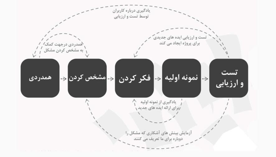 تفکر طراحی چیست