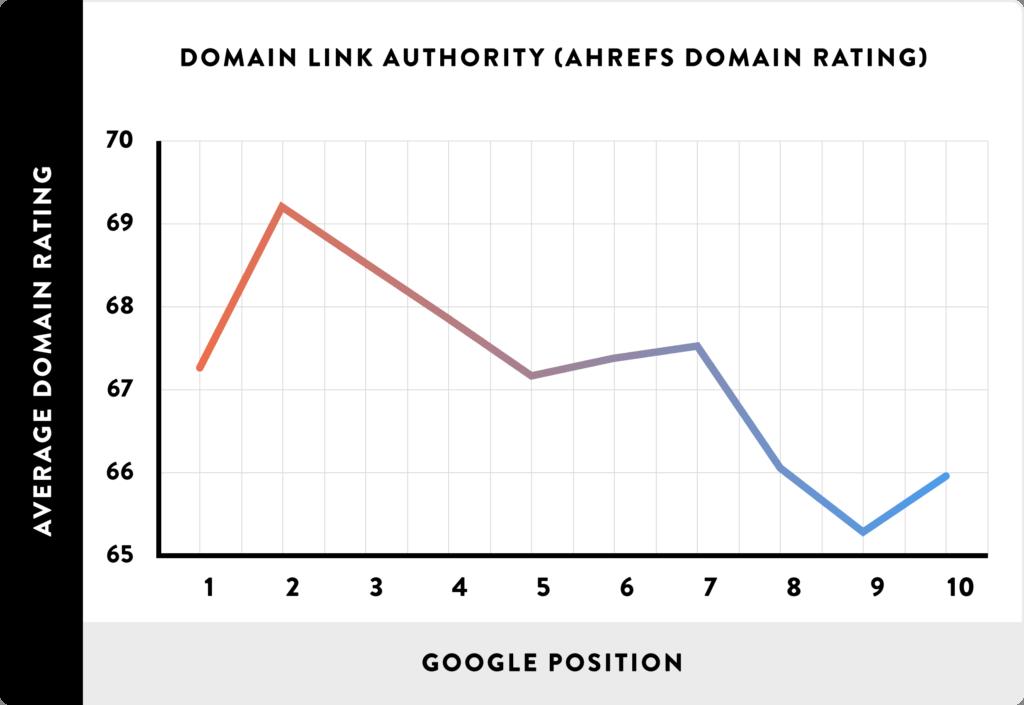 قدرت دامنه یا دامین اوتوریتی از فاکتورهای رتبه بندی گوگل
