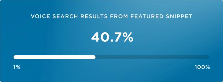 4 تا از 10 نتیجه جستجوی صوتی از Featured Snippet نمایش داده می شوند
