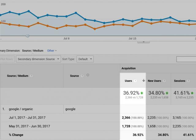 افزایش ترافیک سایت مشتری آلن بعد از دسته بندی سرویس های تکراری سایت