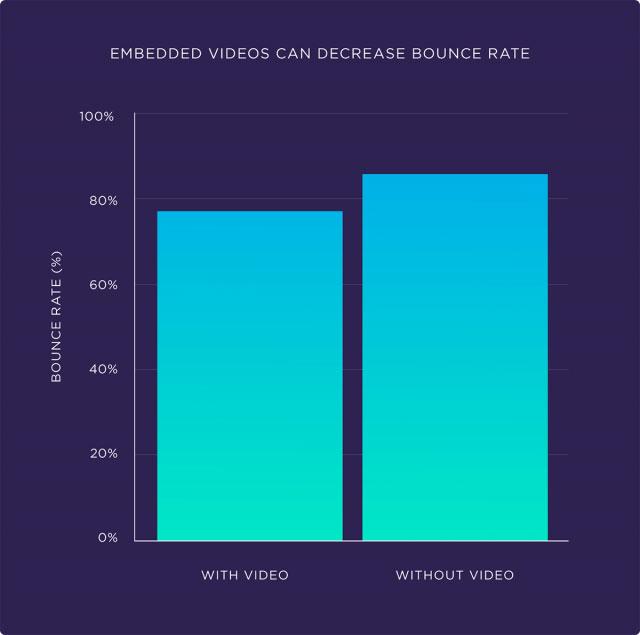 افزودن ویدیو به مقالات می تواند نرخ بانس ریت را به شدت کاهش دهد