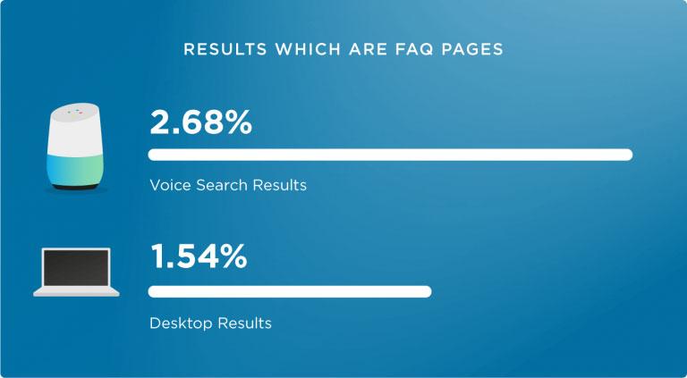 صفحات FAQ برای جستجوی صوتی بسیار عالی هستند