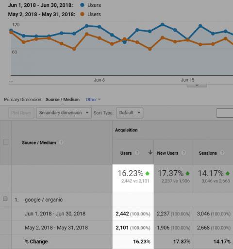 افزایش ترافیک مشتری شرکت Kazu بعد از حذف صفحات زامبی سایت