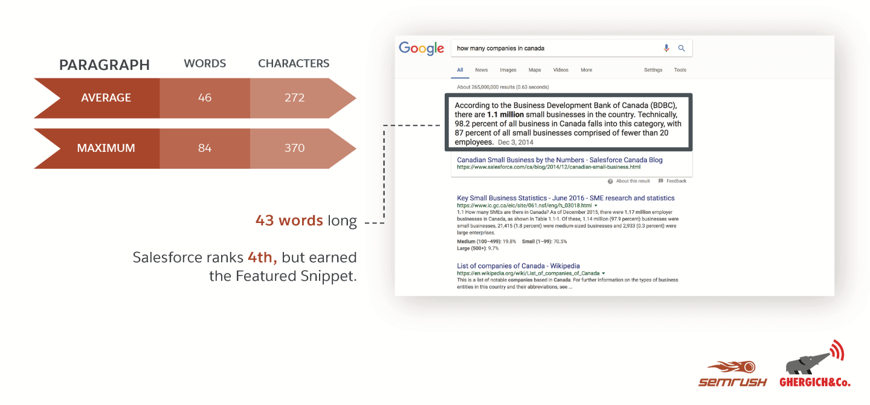 بیشتر featured snippets بین 40-60 کلمه دارند