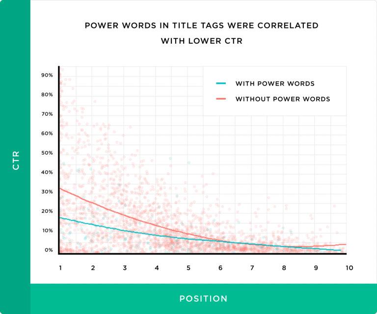 Power Words ها یا کلمات قدرت در تگ های عنوان باعث کاهش 14 درصدی نرخ کلیک شده اند