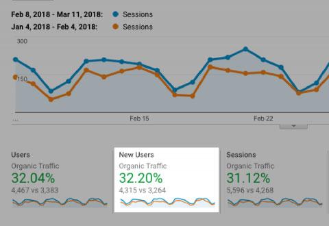 افزایش ترافیک وب سایت Readz بعد از حذف محتواهای بی کیفیت