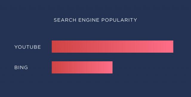 نمودار میزان استفاده از موتورهای جستجوی یوتیوب و بینگ