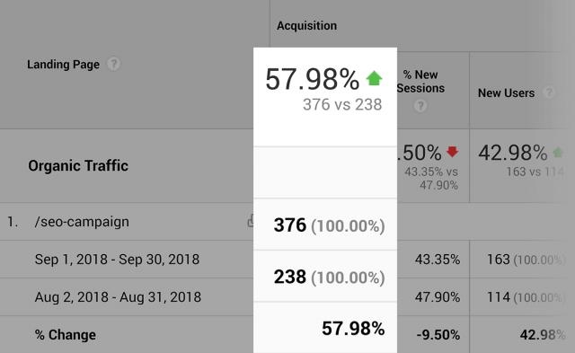 """افزایش ترافیک سایت بک لینکو در کلمه کلیدی """"SEO Campaign"""" بعد از بهینه سازی برای جستجوی هدفمند"""