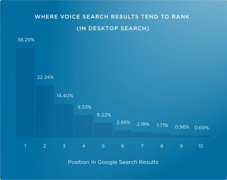 پاسخ های جستجوهای صوتی از بین 3 نتیجه برتر گوگل انتخاب می شوند