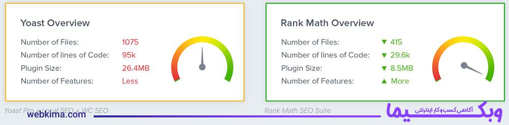 مقایسه عملکرد دو افزونه Rank Math و Yoast Seo