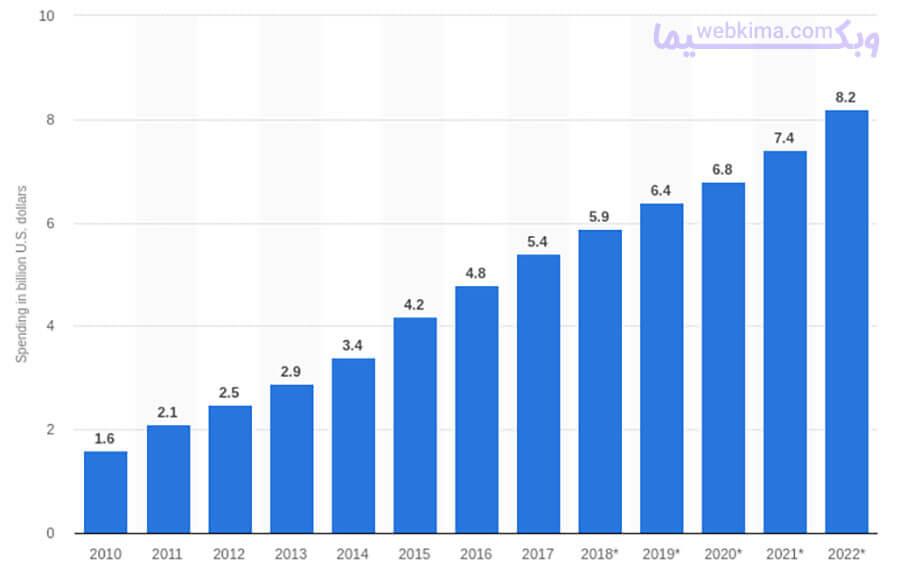 هزینه های همکاری در فروش در ایالات متحده از سال 2010 تا 2022 (in billion U.S. dollars).