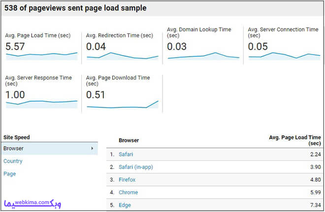 تحلیل سرعت سایت در گوگل آنالیتیکس