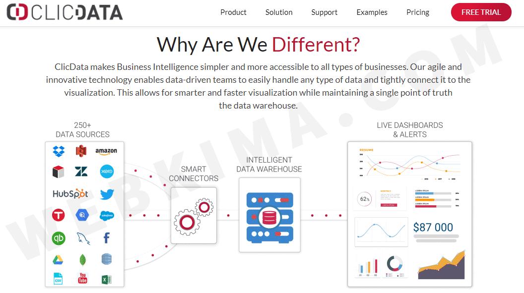 ابزار ClicData یک راهحل جامع برای آنالیز دیتای تمام سیستمهای بازاریابی آنلاین