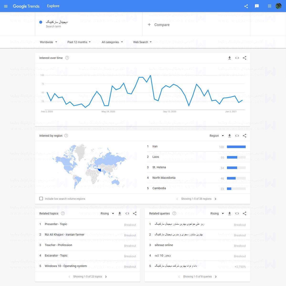 آمار ابزار گوگل ترندز در رابطه با عبارت > دیجیتال مارکتینگ | آموزش استفاده از گوگل ترندز